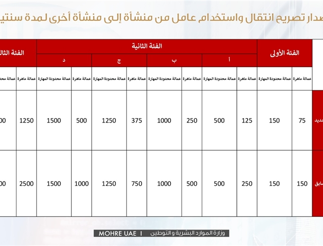 MOHRE reduces fees of 145 services and transactions